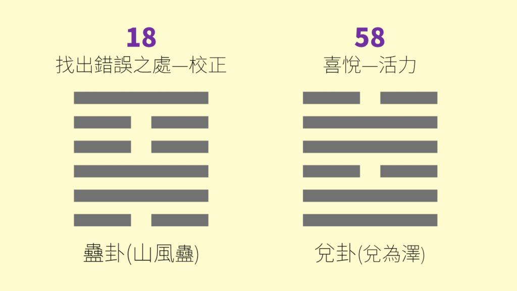人類圖18 58閘門易經卦象